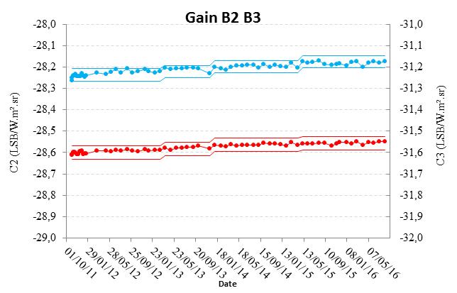 bpc_megha-tropiques-scarab-evol-gain-b2-b3-07-2016.png